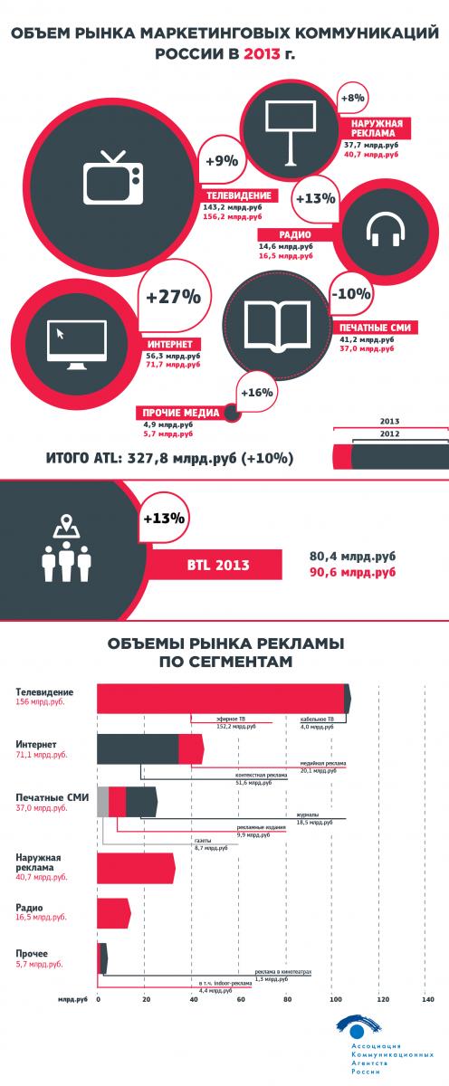 ОБЪЕМ РЫНКА МАРКЕТИНГОВЫХ КОММУНИКАЦИЙ РОССИИ В 2013 ГОДУ