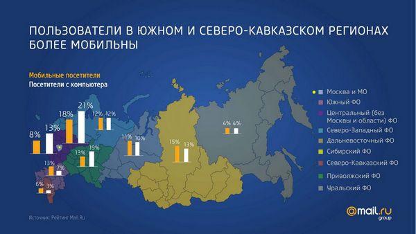 Активность пользователей по регионам России