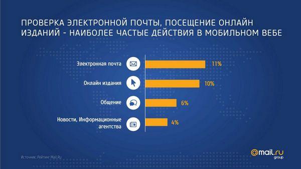 Действия мобильных пользователей в интернете