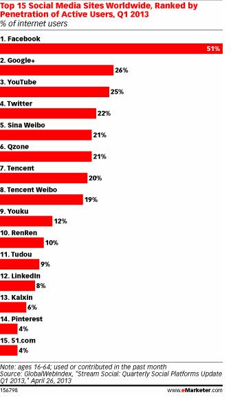 ТОП социальных сетей первый квартал 2013 года