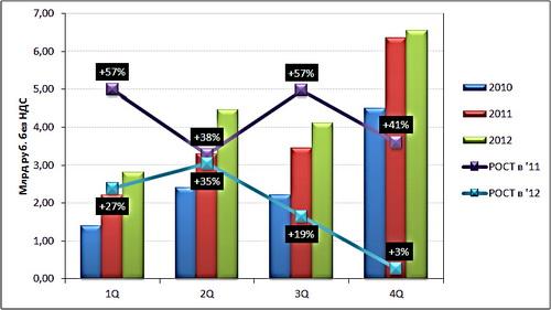Распределение бюджета на рекламу в 2011-2012 году