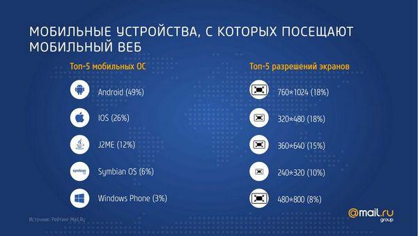 Системы и устройства для выхода в интернет