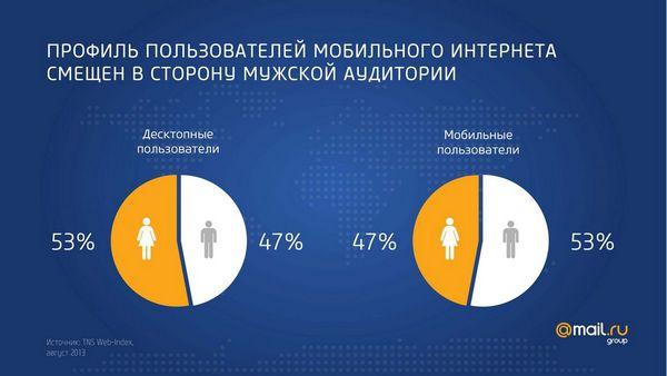 Профиль пользователей мобильного интернета