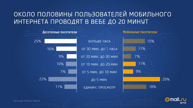 Количество времени проведенное в интернете