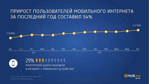 Прирост пользователей мобильного интернета