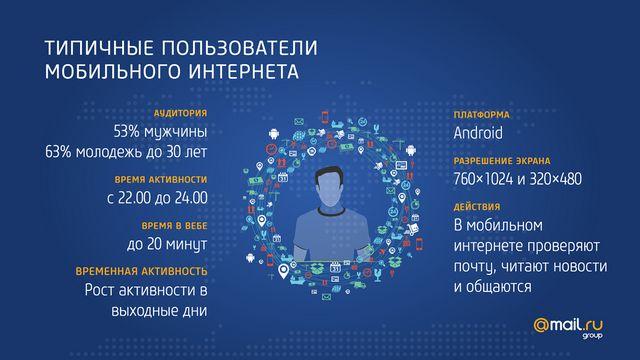 Кто он пользователь мобильного интернета?